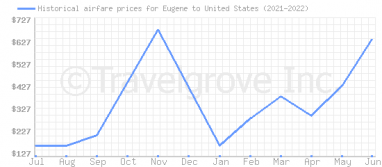 Price overview for flights from Eugene to United States