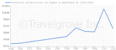 Price overview for flights from Eugene to Washington DC