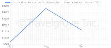 Price overview for flights from Evansville to Oceania and Australasia