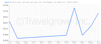Price overview for flights from Fairbanks to Detroit