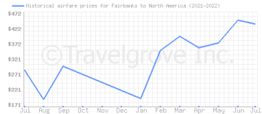 Price overview for flights from Fairbanks to North America