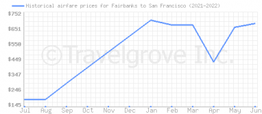 Price overview for flights from Fairbanks to San Francisco