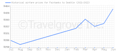 Price overview for flights from Fairbanks to Seattle