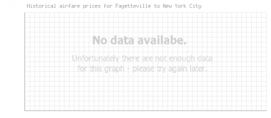 Price overview for flights from Fayetteville to New York City