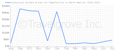 Price overview for flights from Fayetteville to North America