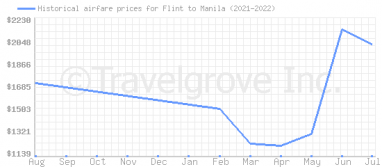 Price overview for flights from Flint to Manila