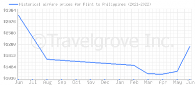 Price overview for flights from Flint to Philippines