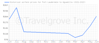 Price overview for flights from Fort Lauderdale to Aguadilla