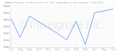 Price overview for flights from Fort Lauderdale to Akron/Canton