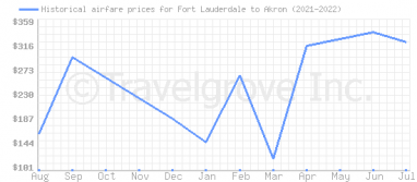 Price overview for flights from Fort Lauderdale to Akron