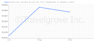 Price overview for flights from Fort Lauderdale to Albania