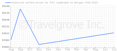 Price overview for flights from Fort Lauderdale to Antigua