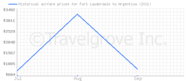 Price overview for flights from Fort Lauderdale to Argentina