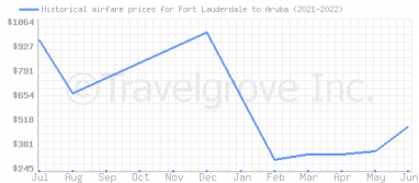 Price overview for flights from Fort Lauderdale to Aruba