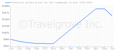 Price overview for flights from Fort Lauderdale to Asia