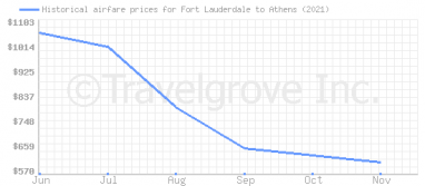Price overview for flights from Fort Lauderdale to Athens