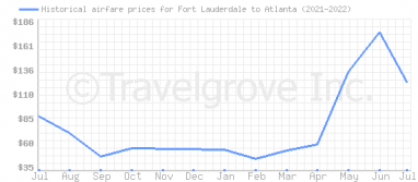 Price overview for flights from Fort Lauderdale to Atlanta