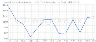 Price overview for flights from Fort Lauderdale to Austin
