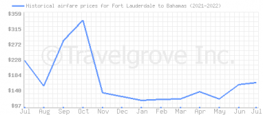 Price overview for flights from Fort Lauderdale to Bahamas