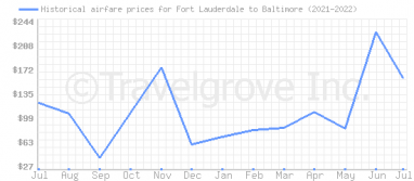 Price overview for flights from Fort Lauderdale to Baltimore