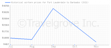 Price overview for flights from Fort Lauderdale to Barbados