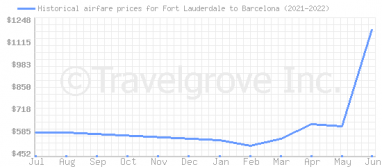 Price overview for flights from Fort Lauderdale to Barcelona