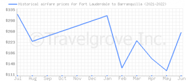 Price overview for flights from Fort Lauderdale to Barranquilla