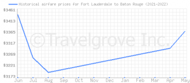 Price overview for flights from Fort Lauderdale to Baton Rouge