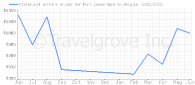 Price overview for flights from Fort Lauderdale to Belgium