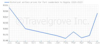 Price overview for flights from Fort Lauderdale to Bogota