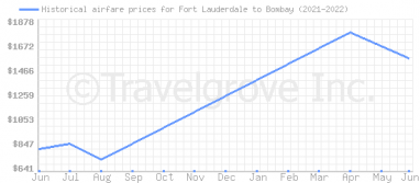 Price overview for flights from Fort Lauderdale to Bombay