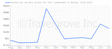 Price overview for flights from Fort Lauderdale to Boston