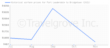 Price overview for flights from Fort Lauderdale to Bridgetown