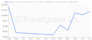 Price overview for flights from Fort Lauderdale to Brussels