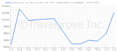Price overview for flights from Fort Lauderdale to Budapest