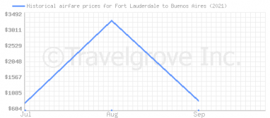 Price overview for flights from Fort Lauderdale to Buenos Aires