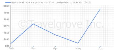 Price overview for flights from Fort Lauderdale to Buffalo