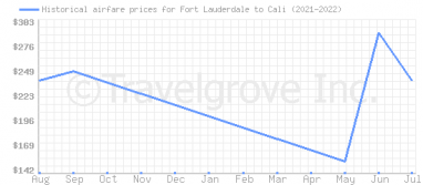 Price overview for flights from Fort Lauderdale to Cali