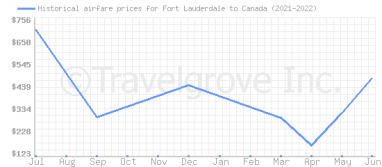 Price overview for flights from Fort Lauderdale to Canada