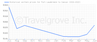 Price overview for flights from Fort Lauderdale to Cancun