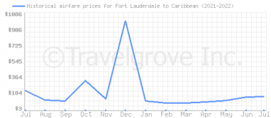 Price overview for flights from Fort Lauderdale to Caribbean