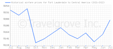 Price overview for flights from Fort Lauderdale to Central America