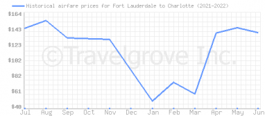Price overview for flights from Fort Lauderdale to Charlotte