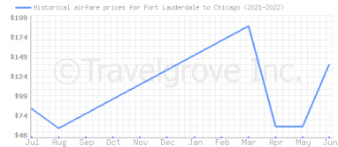 Price overview for flights from Fort Lauderdale to Chicago