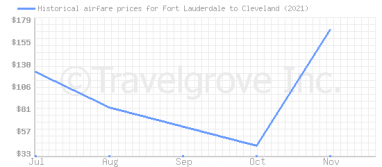 Price overview for flights from Fort Lauderdale to Cleveland