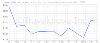 Price overview for flights from Fort Lauderdale to Colombia