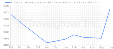 Price overview for flights from Fort Lauderdale to Costa Rica