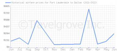 Price overview for flights from Fort Lauderdale to Dallas