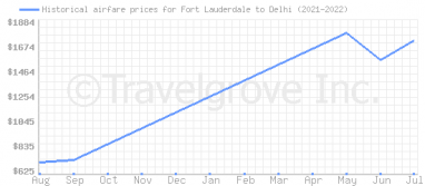 Price overview for flights from Fort Lauderdale to Delhi