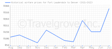Price overview for flights from Fort Lauderdale to Denver